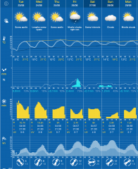 Tuesday Forecast 2