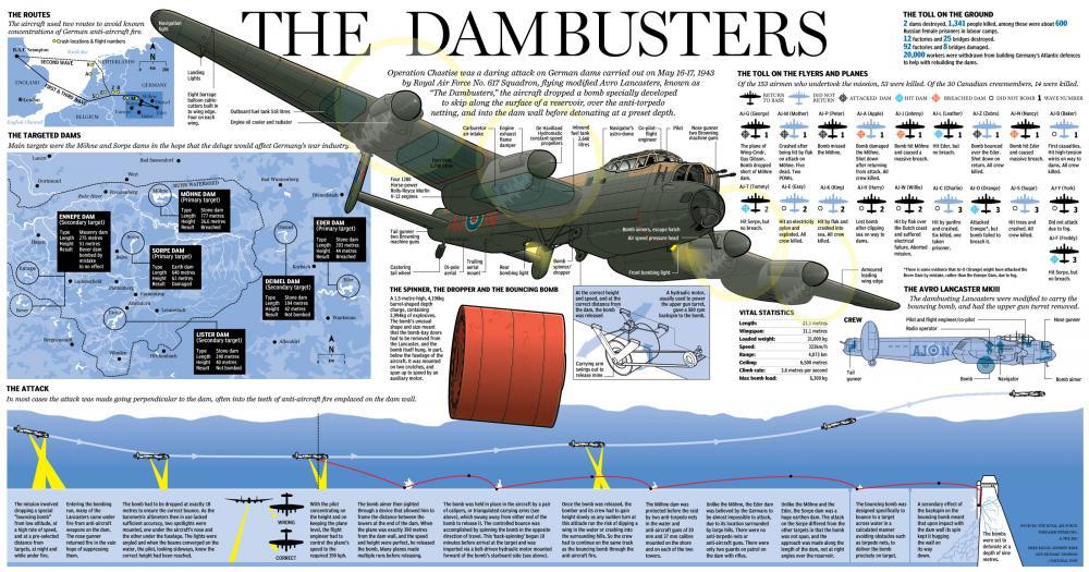 The-Dambusters.jpg