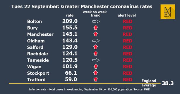 Manchester covid rates 22-9-20.jpg